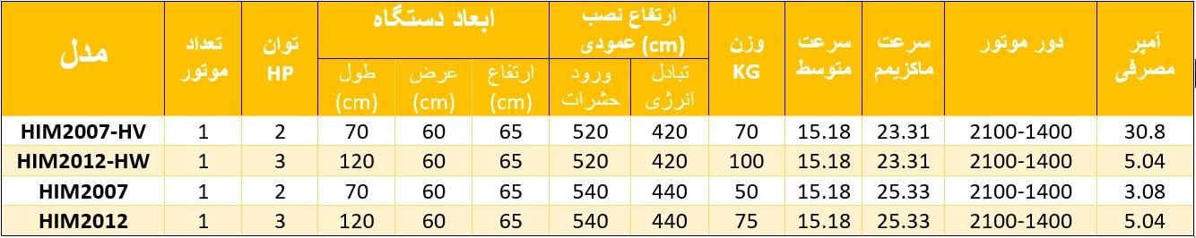 پرده هوای صنعتی گرمایشی سری IM20 HW جدول min